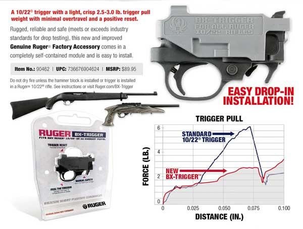 Ruger 1022 Bx Trigger Combat Rifle